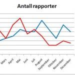 Antall rapporter 2009