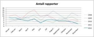 Figur 1. Rapporter per måned i 2012.