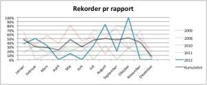 Figur 2. Rekorder per måned.