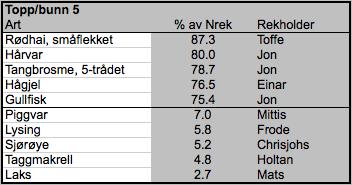 Tabell 2. Størst/minst rekordfisk.