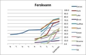 Figur 2A. Vektøkning rekorder ferskvann (% av nrek)