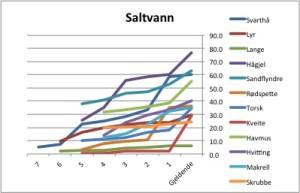 Figur 2b. Vektøkning rekorder saltvann (% av nrek)