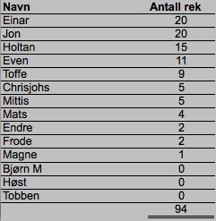Tabell 1. Antall rekorder